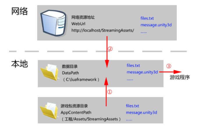 LuaFramework热更新过程(及可更新的loading界面实现)