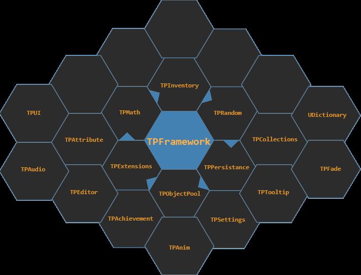 TPFramework Unity