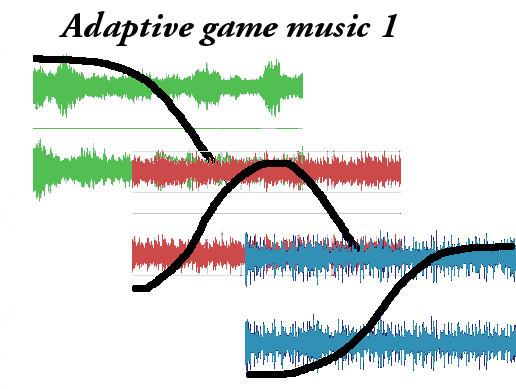 Adaptive game music 1
