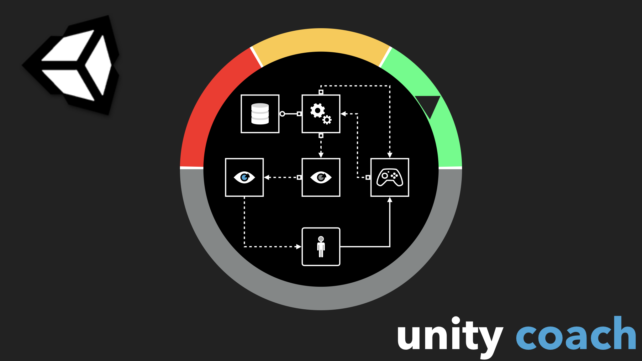 SOLID, Object Oriented Programming and Profiling w/ Unity 5