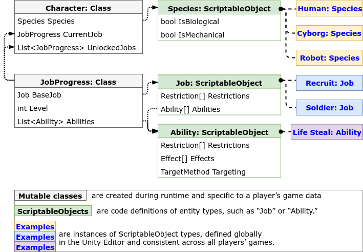 A Tale of ScriptableObjects