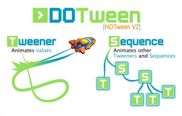2D开发工具包揭秘:DOTween Pro入门教程