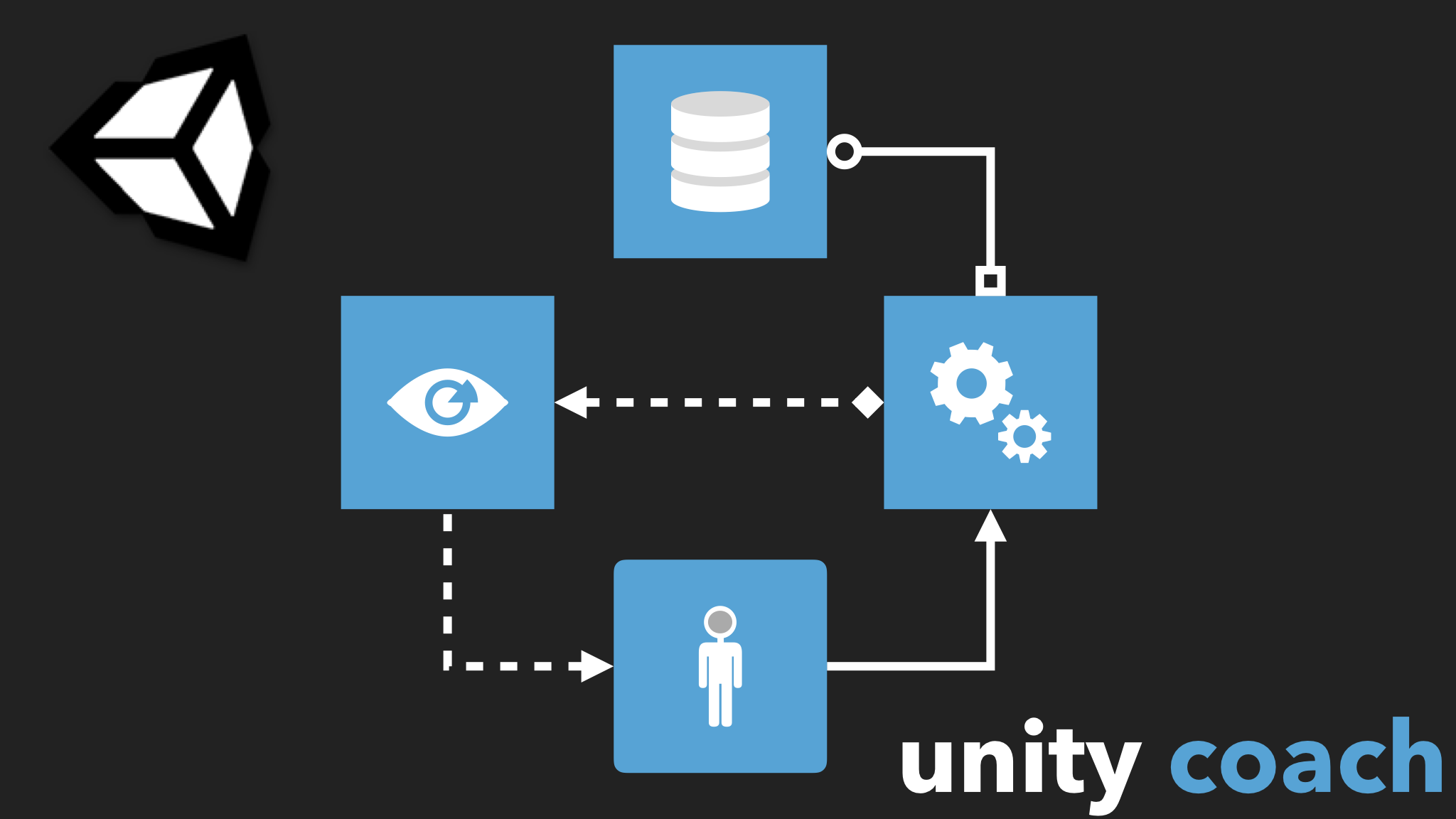 Model-View-Controller design pattern with Unity