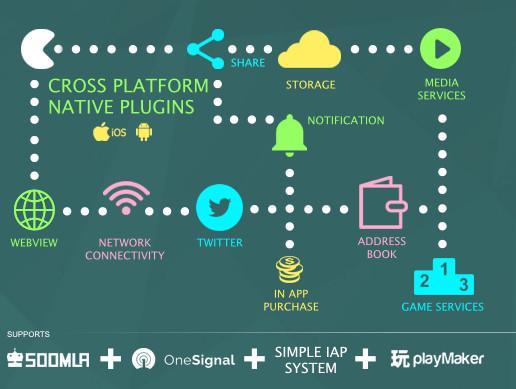 Cross Platform Native Plugins