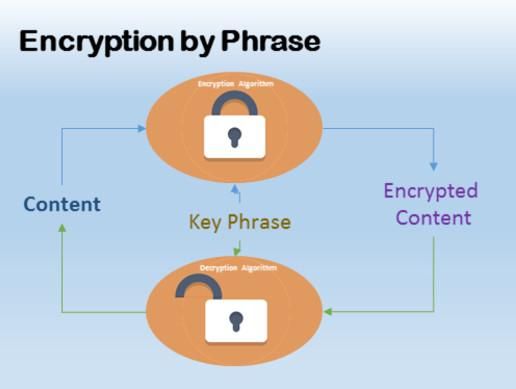 Encryption by Phrase